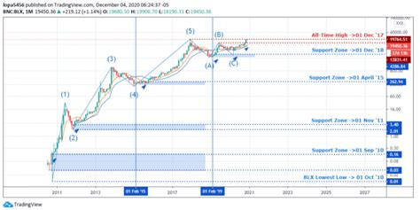 At the time of publication bitcoin is trading at $10,350. BTC Price Prediction 2021: We Hold A bullish Bias Towards Bitcoin Going Forward - The BTCC Blog