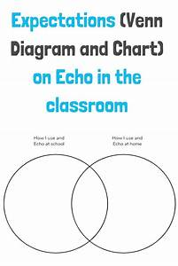 Expectation On Using Echo In The Classroom Venn Diagram
