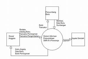 Diagram Konteks Sistem Informasi Perpustakaan