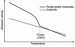 Longitudinal Wave Velocity As A Function Of Temperature In