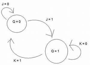 Digital Logic - State Diagram For Jk-flip-flop