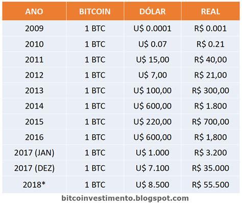 Bitcoin (btc) preço hoje é de $49.552 com um volume de negociação de 24 horas $90.867.315.664. Evolução do Preço do Bitcoin desde 2009 até hoje (Previsão 2020) - Bitcoin