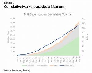 The Rise Of Marketplace Lending Securitization