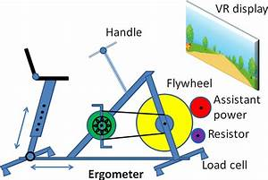 The Schematic Diagram Of The Ergometer Used In Our Cycling