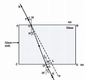Light - Reflection And Refraction   S Chand