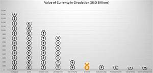 0009-04 - Bitcoin Is 6th Largest Currency In The World By ...
