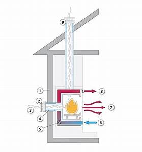 What Are High-efficiency Gas Fireplaces