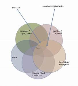 Vocalities  The Voice In Bubbles