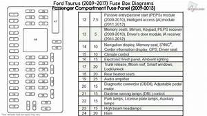 Ford Taurus  2009-2017  Fuse Box Diagrams