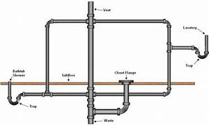 Plumbing Vent Problems  6 Important Things You Need To Know