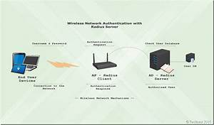 Setting Up Radius Server Wireless Authentication In