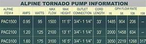 Tornado Pumps Alpine Pac1500 Pac2100 Pac3100