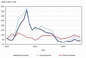 Natural Resources The Terms Of Trade And Real Income