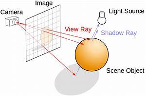 Illustration Of The Ray Tracing Algorithm   8
