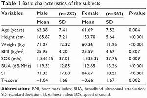 Full Text Effects Of Age And Ethnicity On Bone