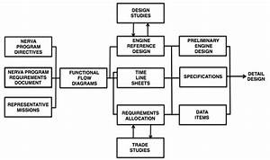 Nerva System Engineering Flow Diagram Definition Phase