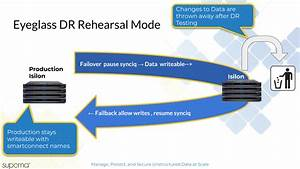 How To Execute A Dr Rehearsal Failover With Dr Assistant