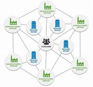 Supply Chains Must Become Supply Networks To Survive The Modern Market  U2013 Sourcing Journal