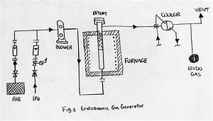 Endothermic Gas