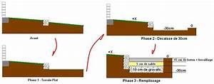 Dosage Pour Faire Du Beton : dalle b ton piscine hors sol et terrain en dervers 8 ~ Premium-room.com Idées de Décoration