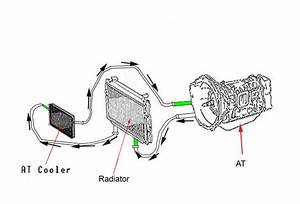 Fj62 Transmission Oil Cooler Install