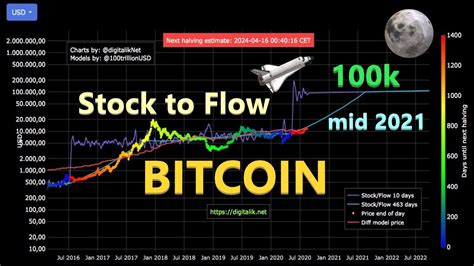 In addition, my forecast for 2021 shows that revenue is set to explode. BITCOIN à 100k$ en 2021 ? STOCK to FLOW model PREDICTION - YouTube