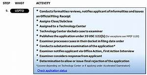 Patent Process Overview