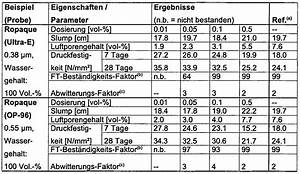 Beton Mischverhältnis Tabelle : ep1928801a1 verwendung von polymeren mikropartikeln in ~ A.2002-acura-tl-radio.info Haus und Dekorationen
