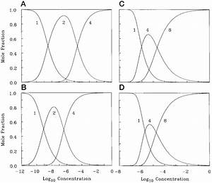 Mole Fractions Of Monomeric And Oligomeric Species As A
