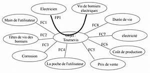 Diagramme Pieuvre Maison