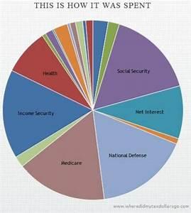 Data Visualization Technology Where Do Your Tax Dollars