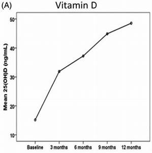 Increased Testosterone And Erectile Function  Decreased Weight With Vitamin D  U2013 March 2017