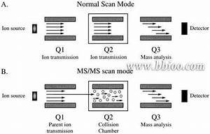 Conventional And Ms  Ms Modes Of Analysis In A Triple