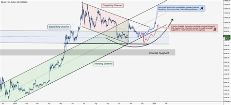 Understandably, frustrated users contacted the support staff about the issue. Bitcoin: One of Two Things Could Happen for COINBASE:BTCUSD by Augustus_Lee7 — TradingView