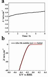 Figure S25  Chronoamperometric Measurement Of Bcn