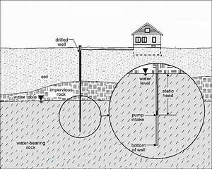 Water Well Types