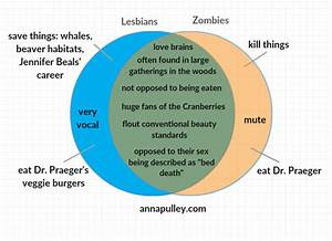Lesbians Vs Zombies  A Venn Diagram  U2013 Anna Pulley