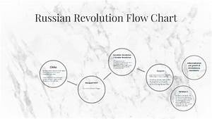 Russian Revolution Flow Chart By Ayra Gaerlan On Prezi