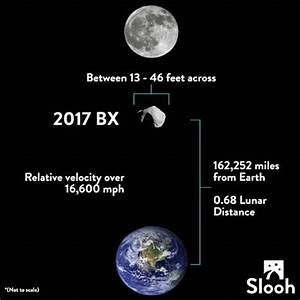 An asteroid is about to slip between Earth and the moon ...