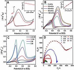 Cv Of Mzno  Au Nanowires  A  Stability Test  In 5 M Naoh