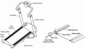 Treadmill Motor Wiring Diagram Testing Procedures