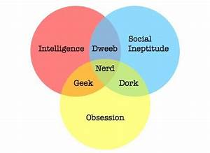 Venn Diagram Dork Nerd Geek