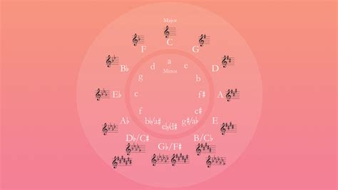 Wallpapers free download, free download the notes fretboard for your desktop, free download the circle of fifths for your clock (save as). Circle of Fifths OC multiple resolutions : wallpapers