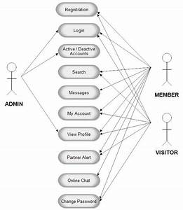 Use Case Diagram For Matrimonial Website Project