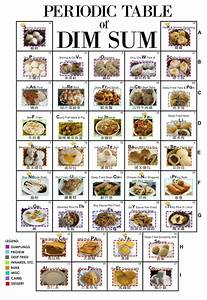Dim Sum Periodic Table Guide For Beginners  Thesmoodiaries Com