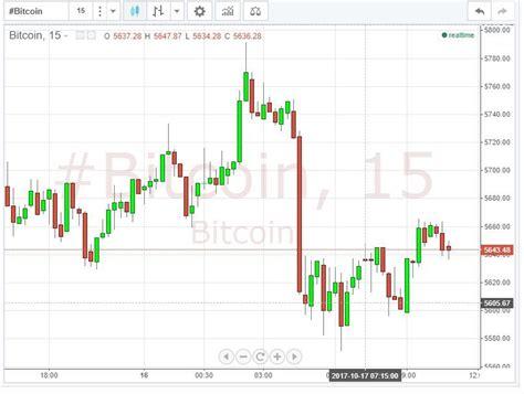 Bitaps.com provides bitcoin explorer web service allowing to track transactions, blocks and address balances. Bitcoin USD Live