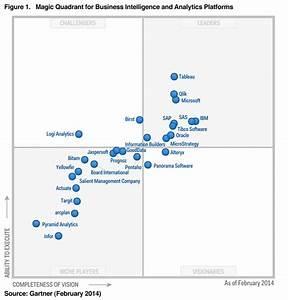 Magic Quadrant Chart Tex Stack Exchange