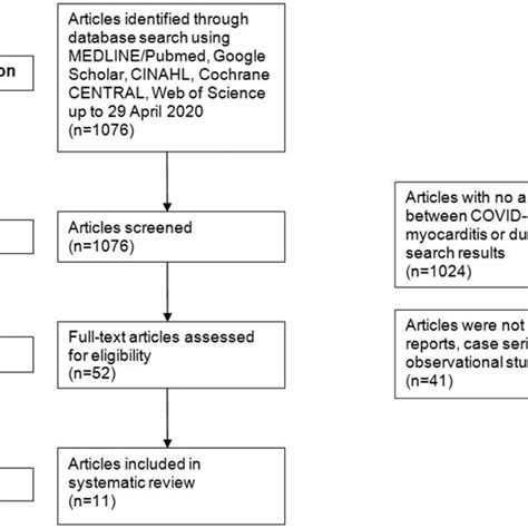 Symptoms can range from mild fatigue. (PDF) A Systematic Review of COVID-19 and Myocarditis