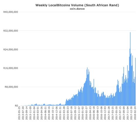 South african authorities follow similar road many other governments took so far. Amid Political and Economic Turmoil, Bitcoin Surges in South Africa - Bitcoin Hub