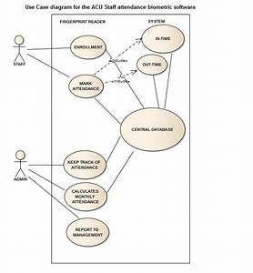 Development Of Staff Attendance Management System Using